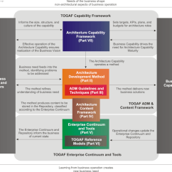 Togaf Framework Diagram Leagoo Lead 6 Battery The Open Group Architecture Introduction Structure Of Document