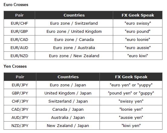 Euro and Yen Crosses