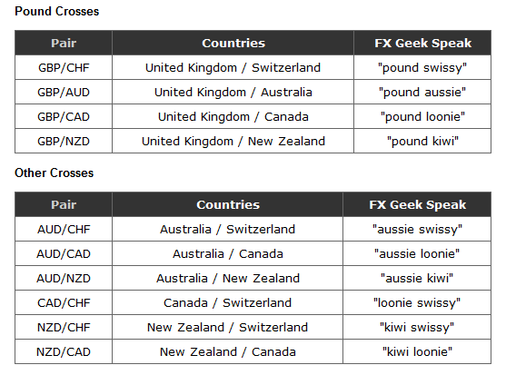 Pound and Other Crosses
