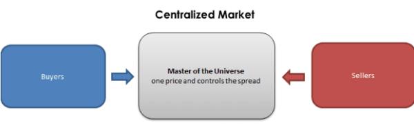 Cấu trúc thị trường chứng khoán