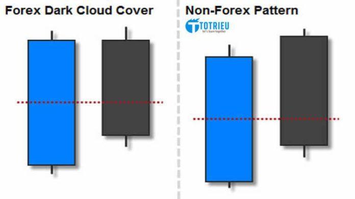 Mô hình nến Dark Cloud Cover (Mây đen bao phủ)