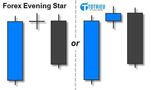 Evening Star trong thị trường Forex