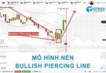 Mô hình nến Bullish Piercing Line thực tế