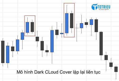 Mô hình nến Dark Cloud Cover lặp lại liên tục
