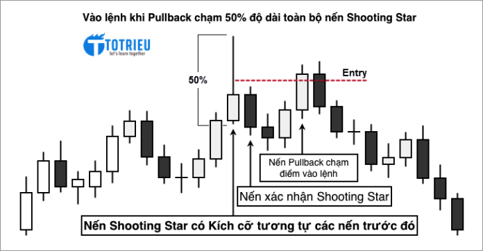 Điểm vào lệnh tại mức 50% độ dài toàn bộ nến Shooting Star