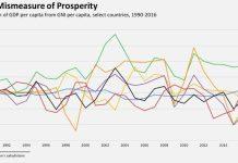 Chỉ số GDP cần được điều chỉnh chứ không phải thay thế