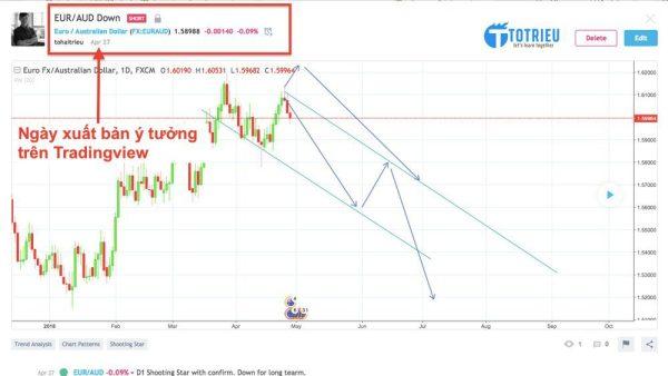Ý tưởng giao dịch trên TradingView