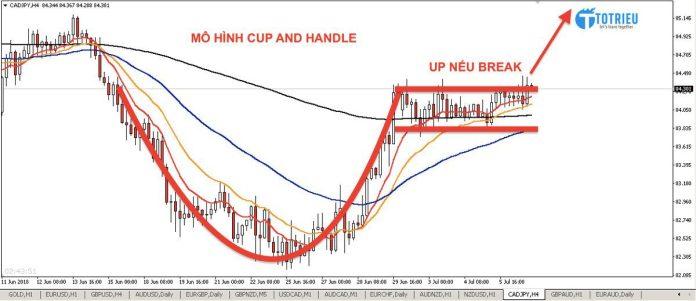 Mô hình Cup and Handle xuất hiện ở biểu đồ H4 cặp CAD/JPY