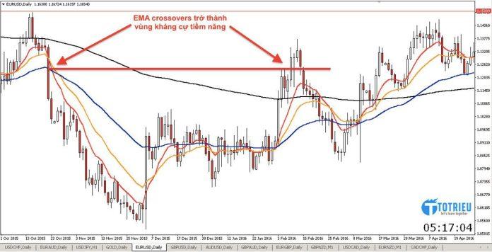 EMA crossovers trở thành vùng kháng cự tiềm năng
