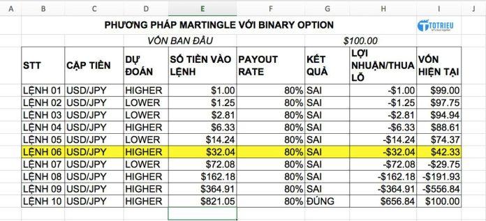 Martingle cho Binary Option