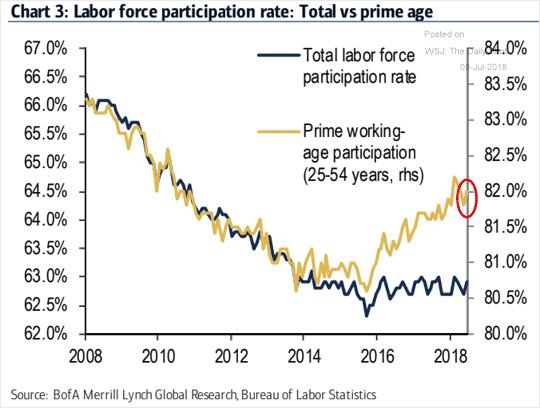 Tỷ lệ tìm kiếm việc làm tiếp tục tăng