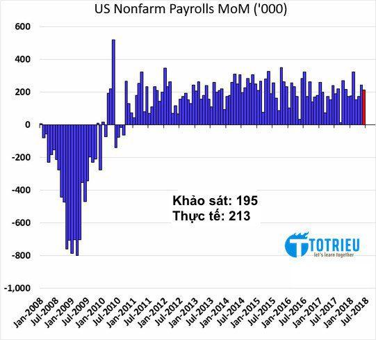 US Nonfarm Payrolls 07-2018