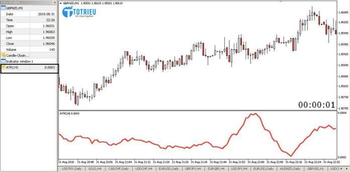 Biến động trung bình một phút của GBP/NZD