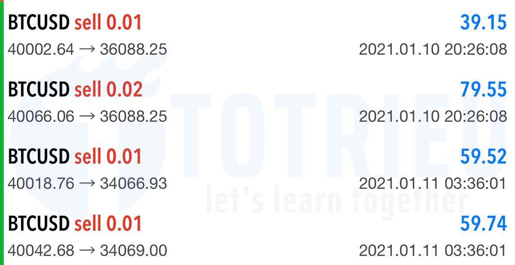 BTCUSD tháng 01-2021: Take Profit lớn