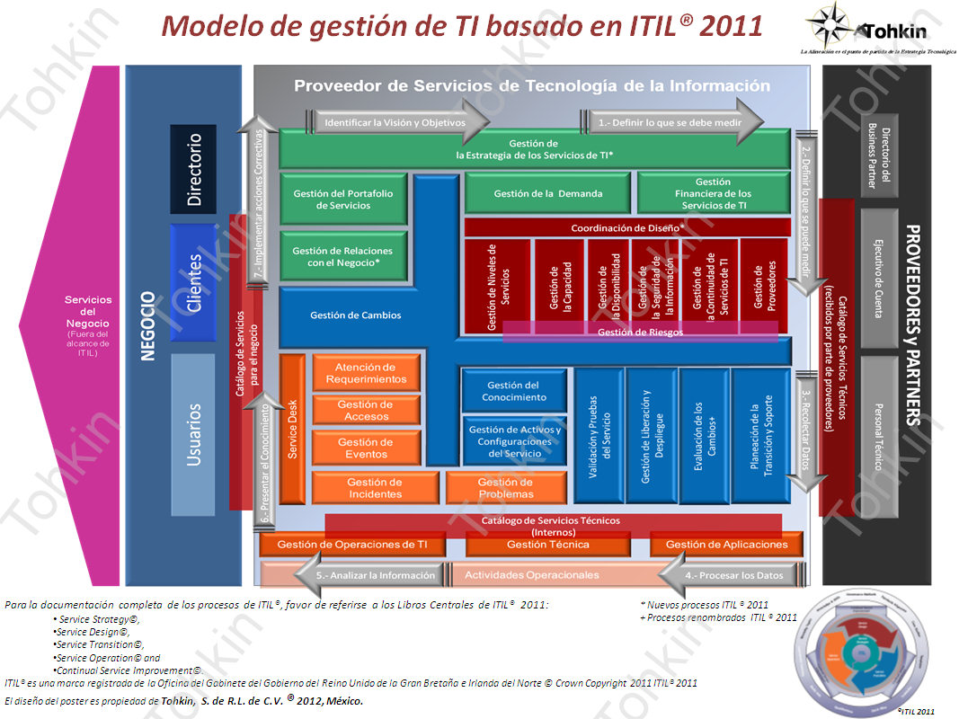 itil processes diagram simplicity 4212 wiring 2011