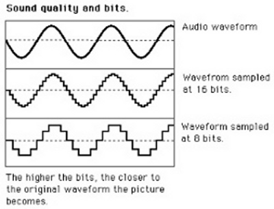 How (and Why) Your Digital Audio Sounds Awful – The Toilet Ov Hell