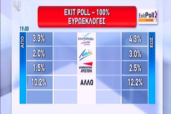 exit-poll-euroekloges-2-100