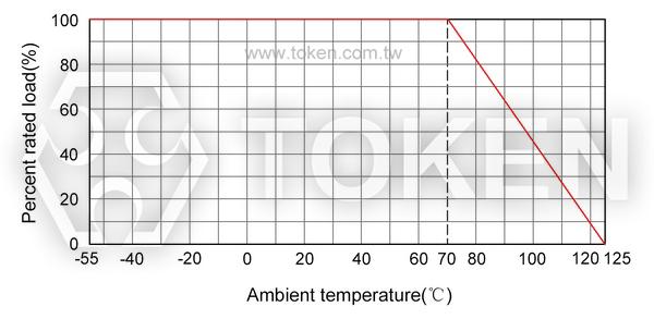 Planar Precision High-Voltage High-Value Resistors (HI82