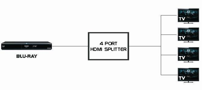 Hdmi Splitter For Cable Wiring Diagram, Hdmi, Get Free