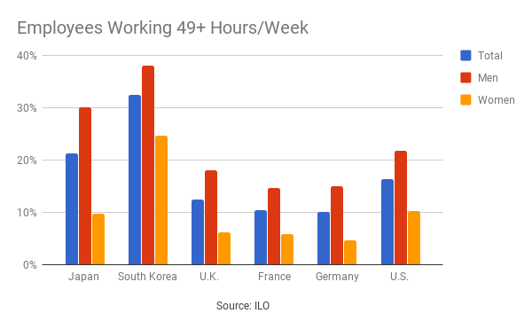 Karoshi - Employees working 49+ hours per week