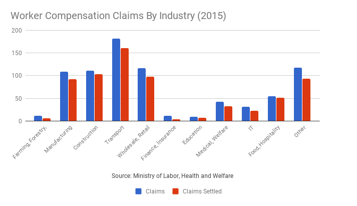 Karoshi - Worker Compensation Claims by Industry
