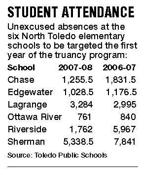 New program aims to curb truancy in Toledo Public Schools