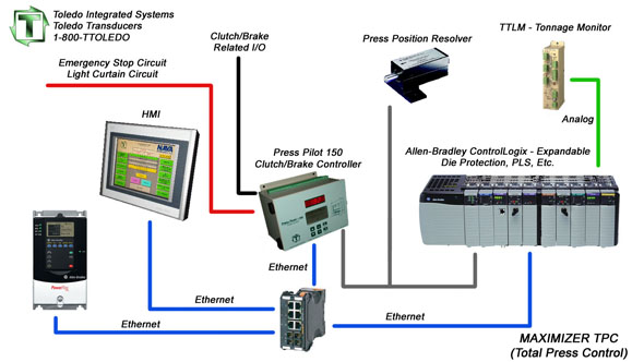 Ab On Vfd Wiring Diagram Oem Press Control Toledo Integrated Systems
