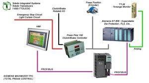 Siemens Press Control  Toledo Integrated Systems