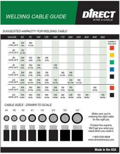 Welding cable size amperage chart also toll gas rh tollgas