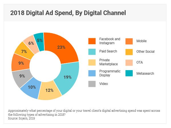 digital_spends_sojern
