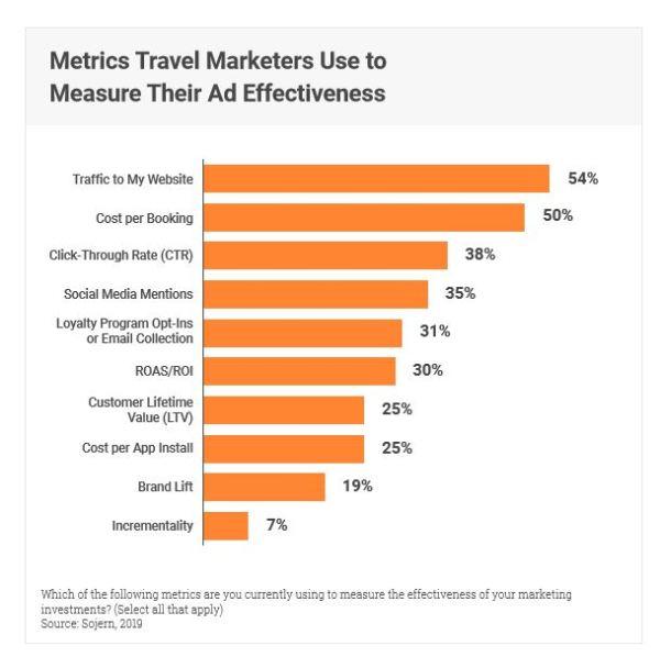 metrics_sojern