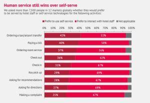 self-service-vs-human-amadeus-hospitality