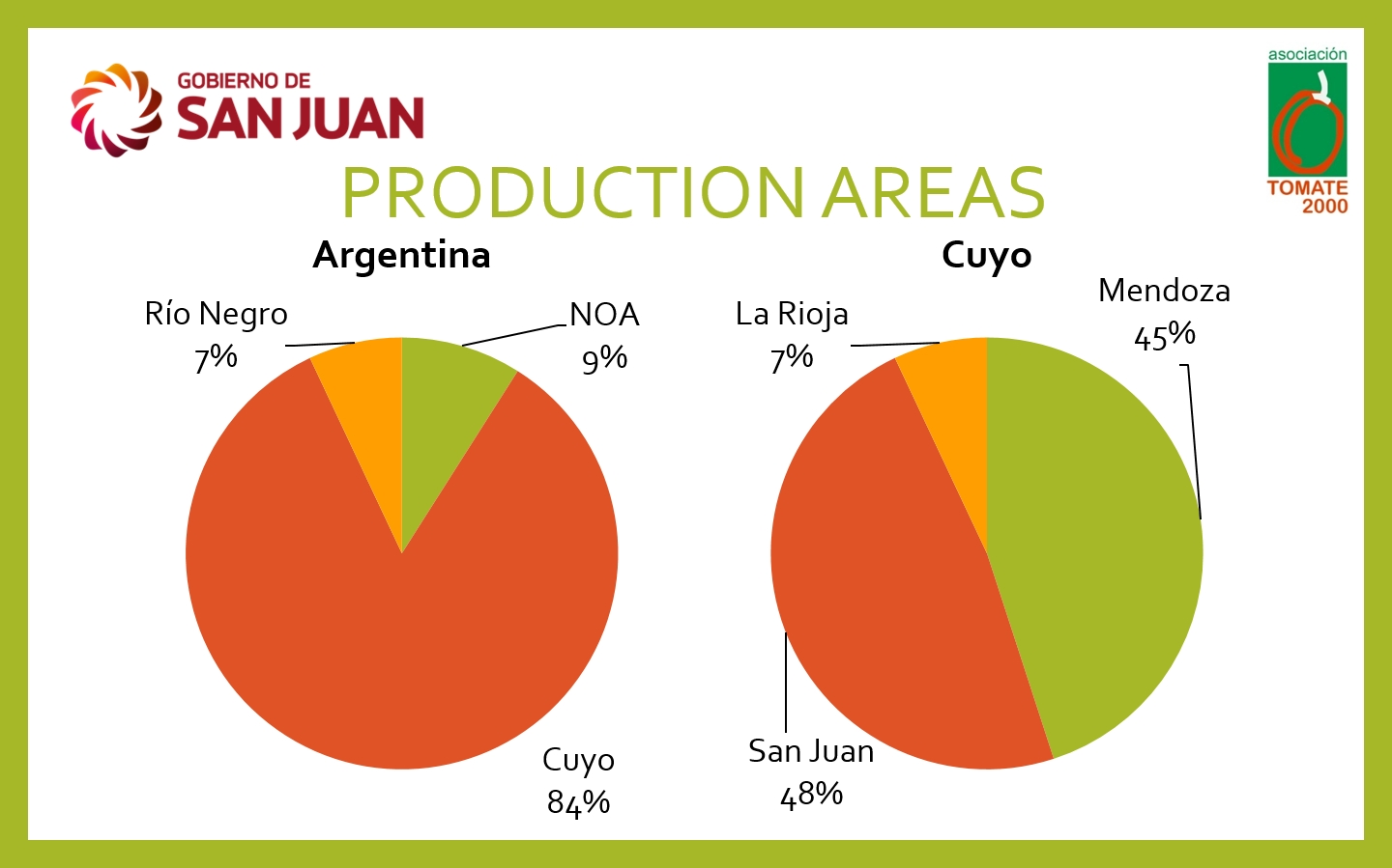 hight resolution of  as it plays a key role in the future sustainability of the argentinian processing sector cuyo is the main area for processing tomato production