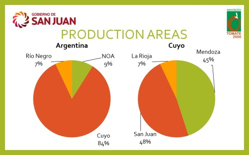 small resolution of  as it plays a key role in the future sustainability of the argentinian processing sector cuyo is the main area for processing tomato production