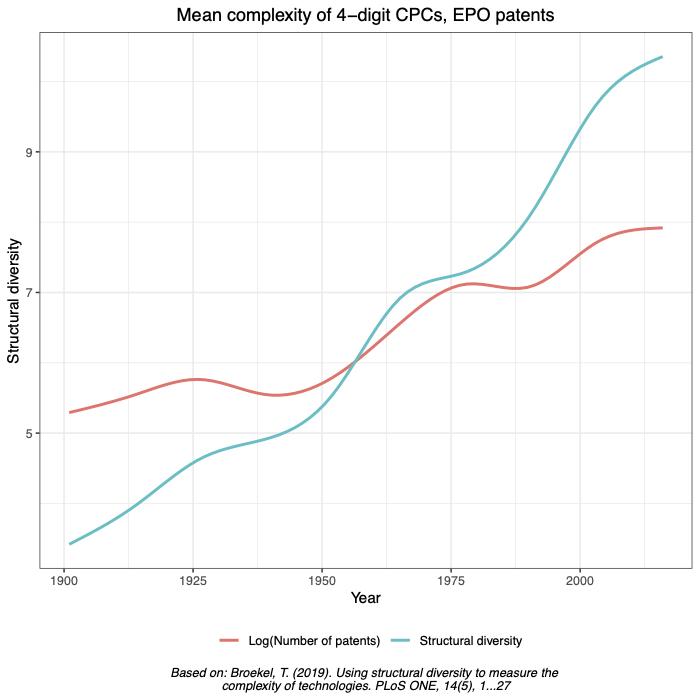 Development of structural diversity