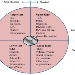 Diagram Of The Four Quadrants 2003 Honda Civic Ignition Wiring Evolution Human Consciousness  Tom Cahalan