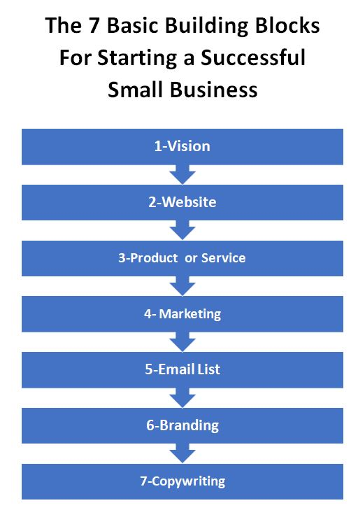 7 building blocks to a successful small business