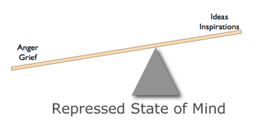 Repressed state of mind