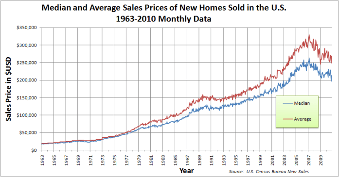 Median_and_Average_Sales_Prices_of_New_Homes_Sold_in_the_US_1963-2010_Monthly