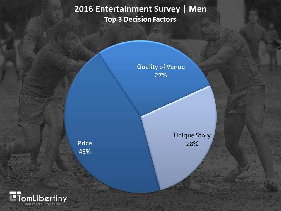 Chart 2 | 2016 Entertainment Survey | Men Top 3 Decision Factors Survey | Tom Libertiny