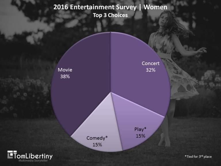 Chart 1 | 2016 Entertainment Survey | WomenTop 3 Entertainment Choices Survey | Tom Libertiny