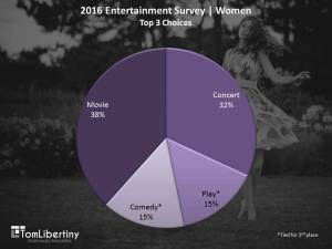 <strong>Chart 1</strong> | 2016 Entertainment Survey | Women. <em>Top 3 Entertainment Choices</em> Survey | Tom Libertiny