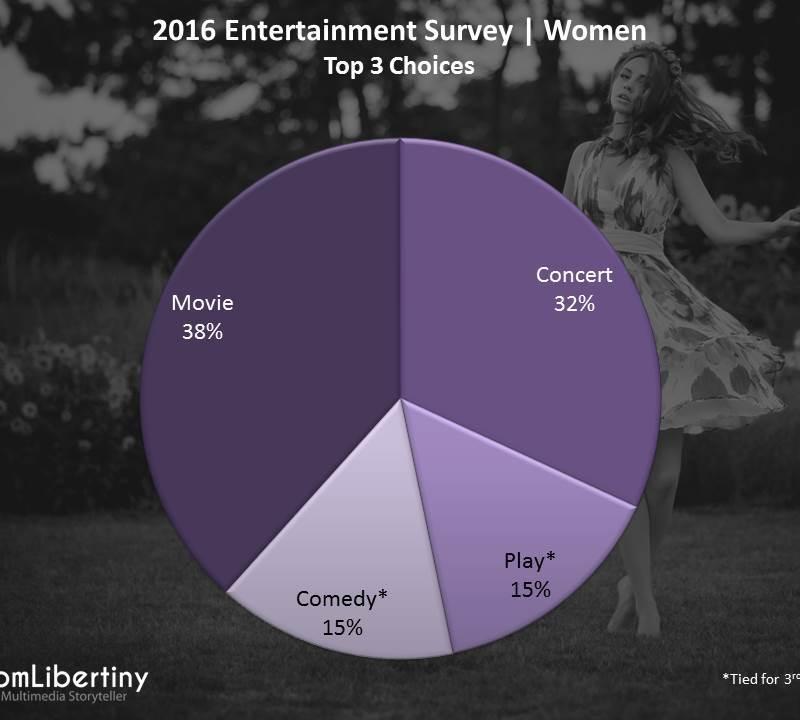 2016 Entertainment Survey   Women