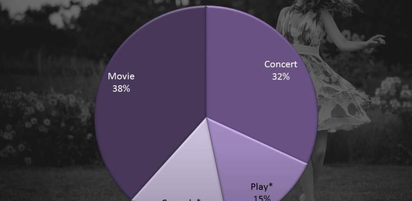 Chart 1 | 2016 Entertainment Survey | WomenTop 3 Entertainment Choices Survey | Tom Libertiny