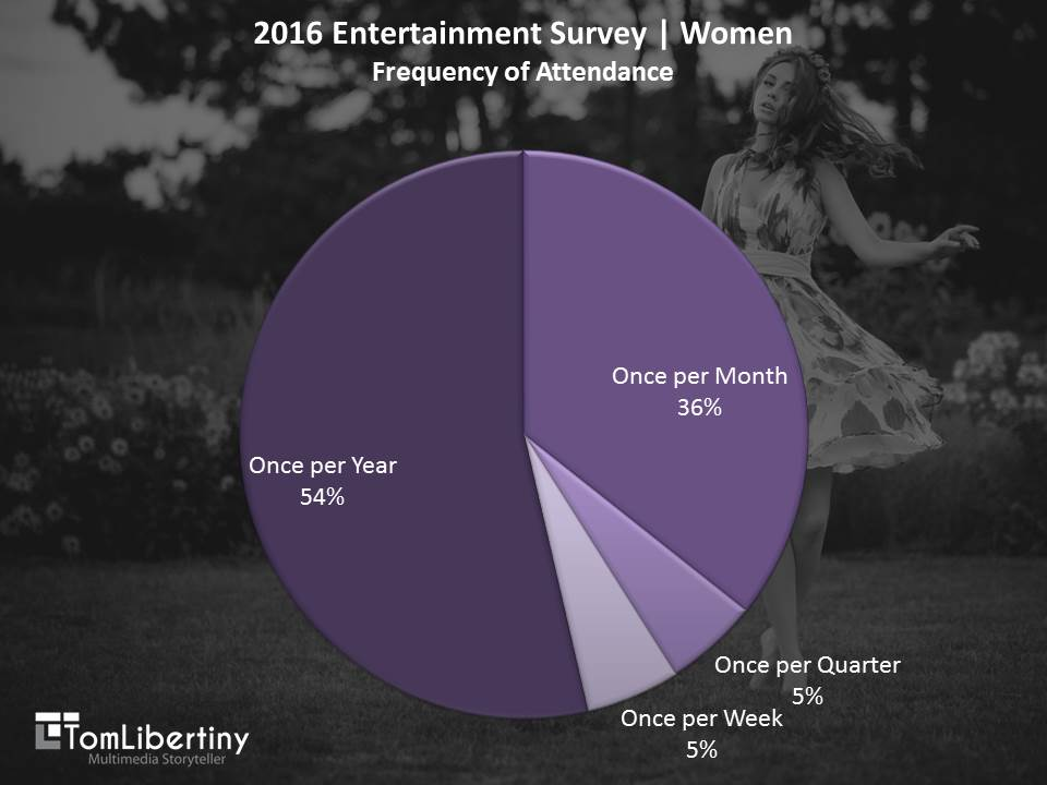 <strong>Chart 3</strong> | 2016 Entertainment Survey | Women<em>Frequency of Attendance</em> Survey | Tom Libertiny