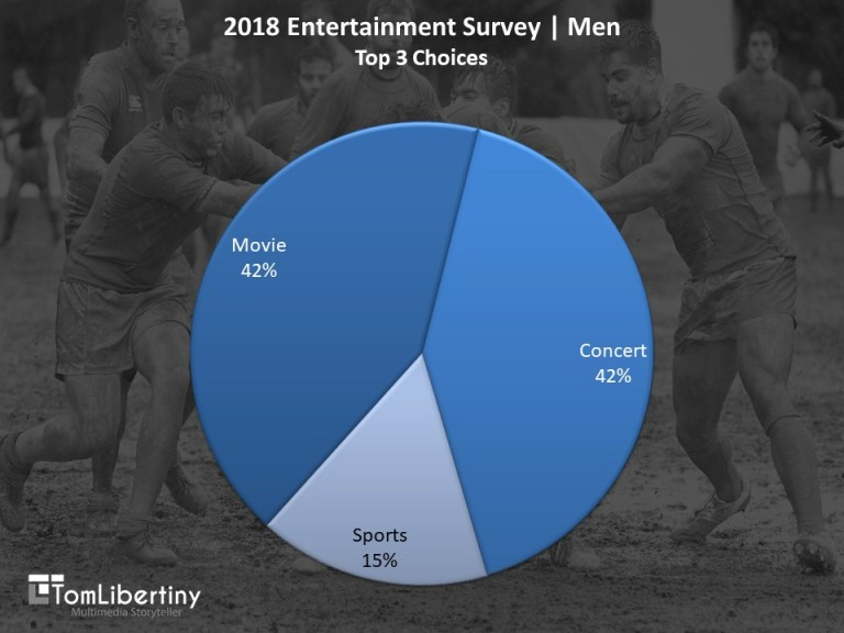 Chart 1 | 2018 Entertainment Survey | Men Top 3 Choices Survey | Tom Libertiny