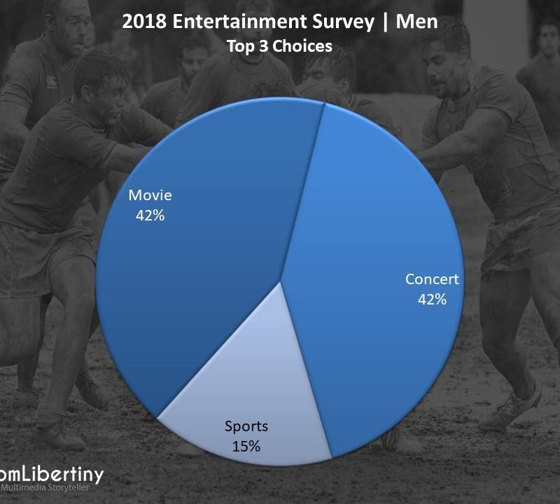 2018 Entertainment Survey | Men