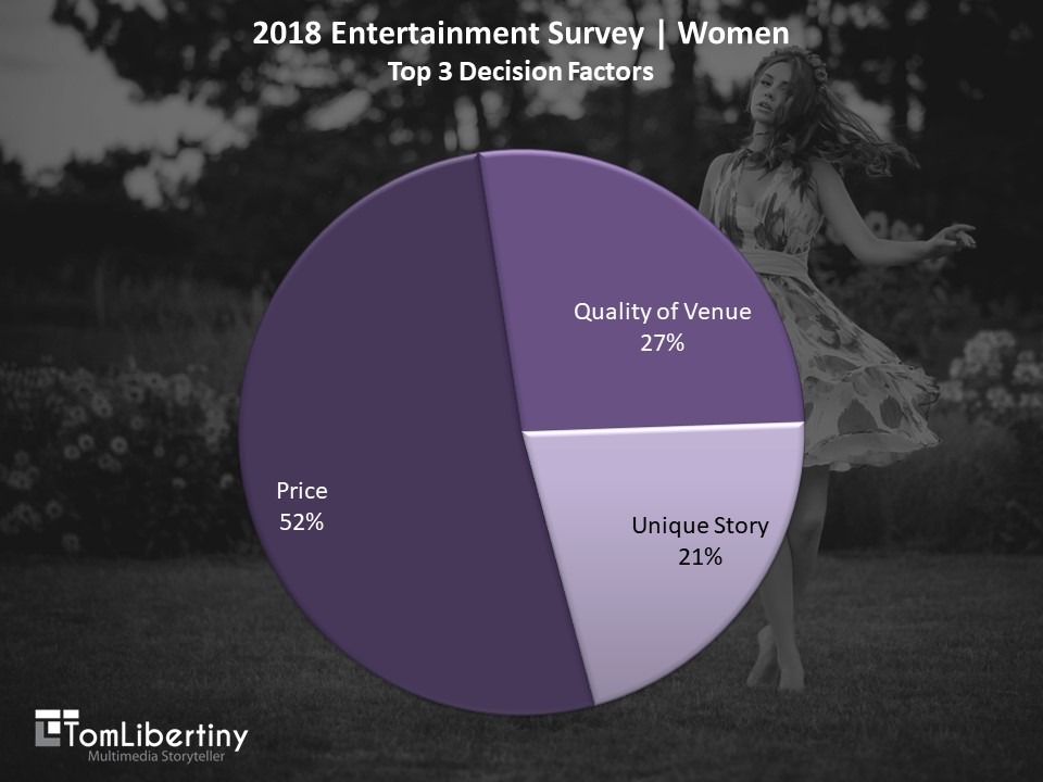 Chart 2 | 2018 Entertainment Survey | Women top 3 Decision Factors Survey | Tom Libertiny