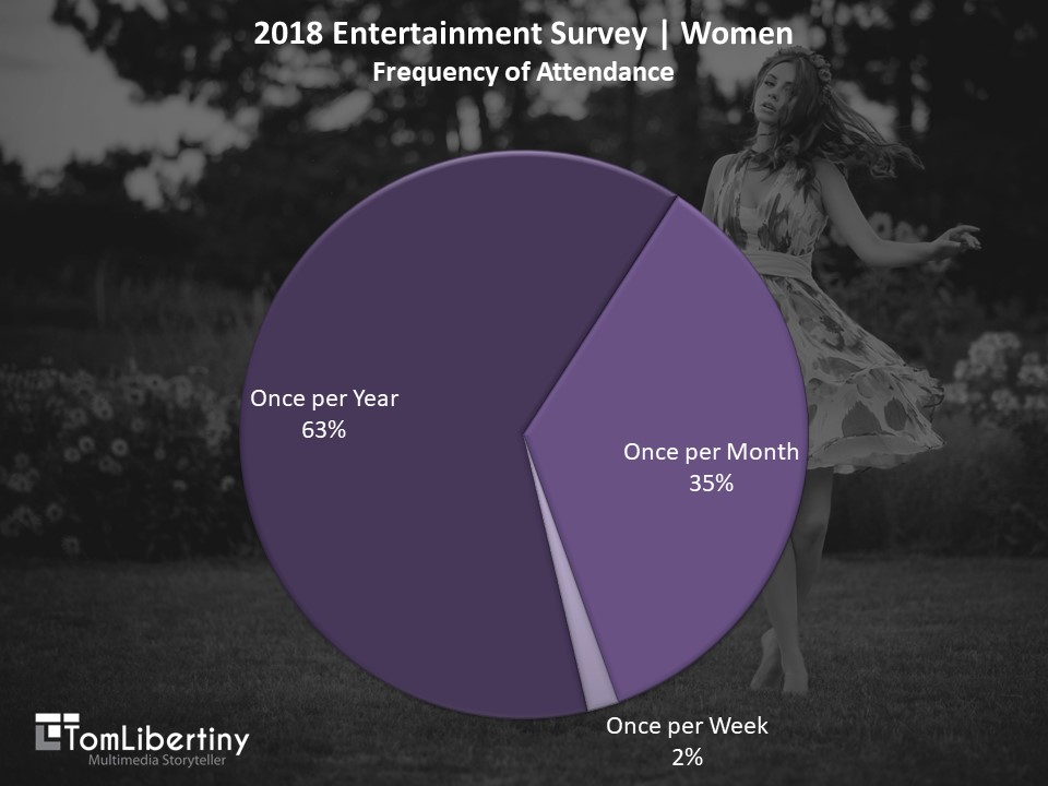 Chart 3 | 2018 Entertainment Survey | Women Frequency of Attendance Survey | Tom Libertiny