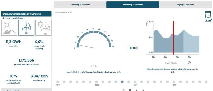 grafieken stroomvoorspeller